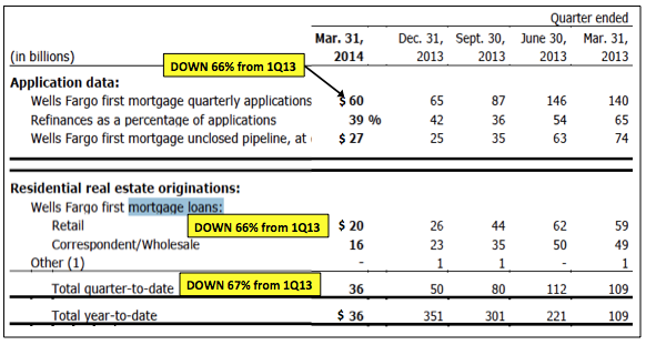 WellsFargo1Q14mortgages