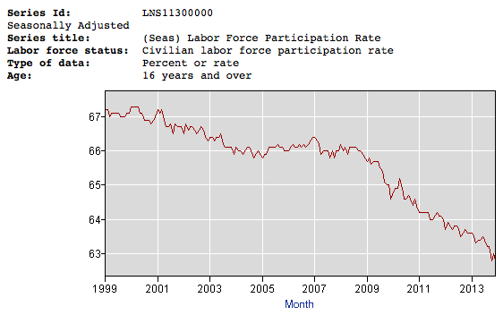 WorkforceParticipationRate1999to2013